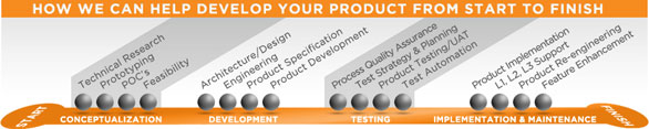 Product development cortex consulting services cortex for Product development consulting